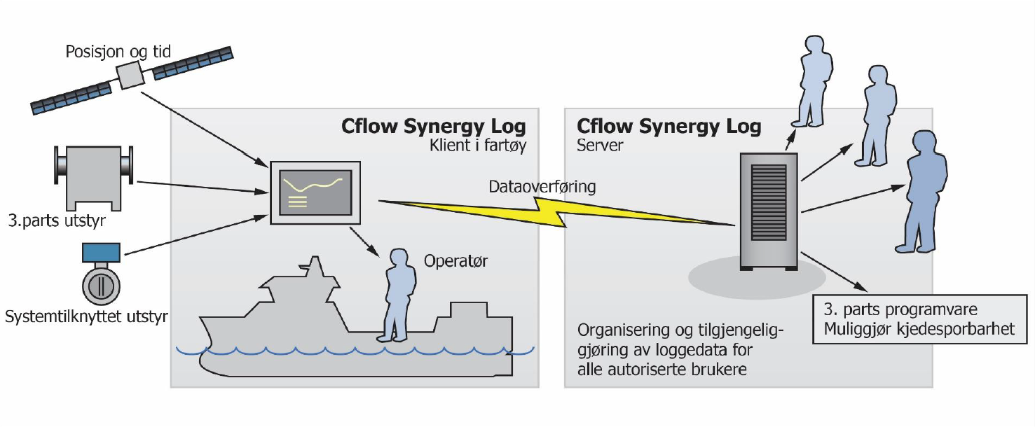 Cflow Synergy log