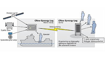 Control system for fish handling - Cflow Synergy Log